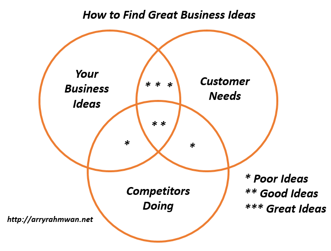 Finding Great Business Ideas