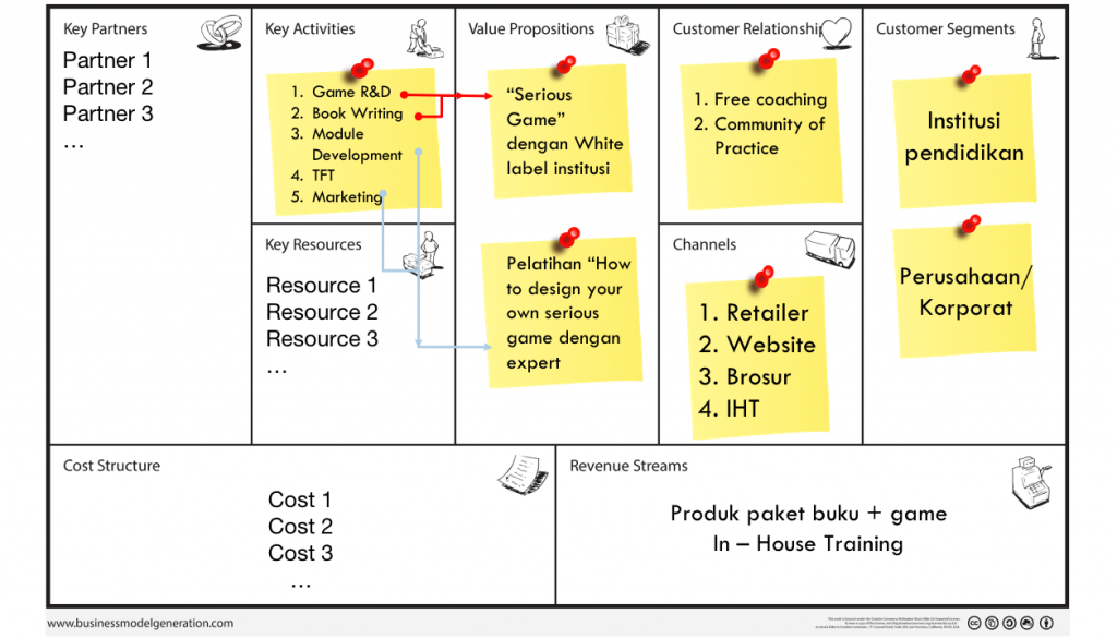 Pengisian key activities dalam Business Model Canvas