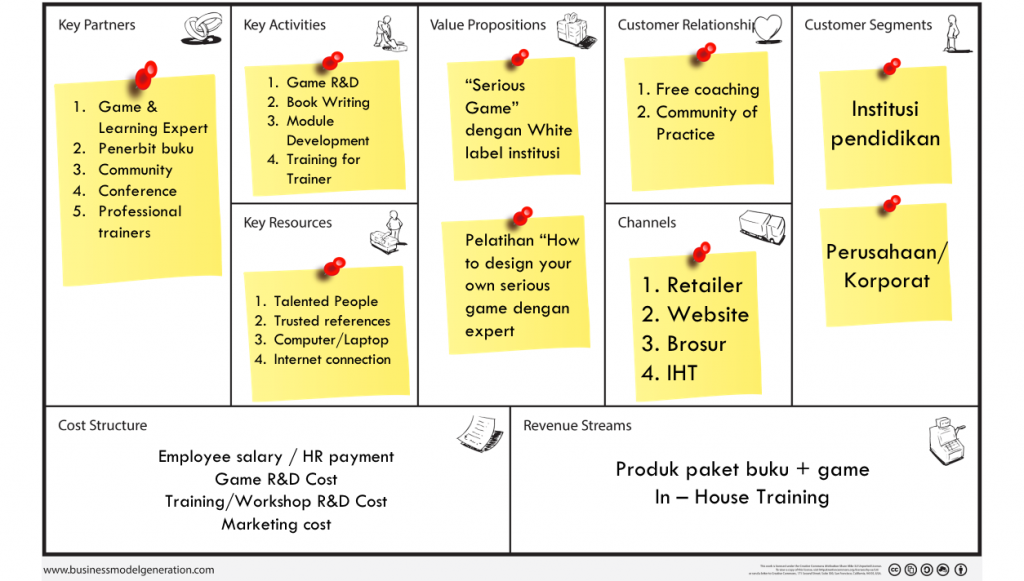 Contoh Pengisian Business Model Canvas SignifierGames.com