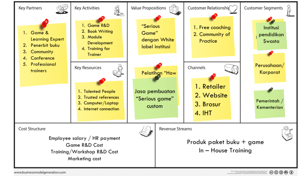 Contoh Validasi Business Model Canvas SignifierGames.com