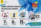 Workshop Business Model Canvas bersama Arry Rahmawan