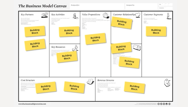 Contoh penggunaan sticky notes pada business model canvas