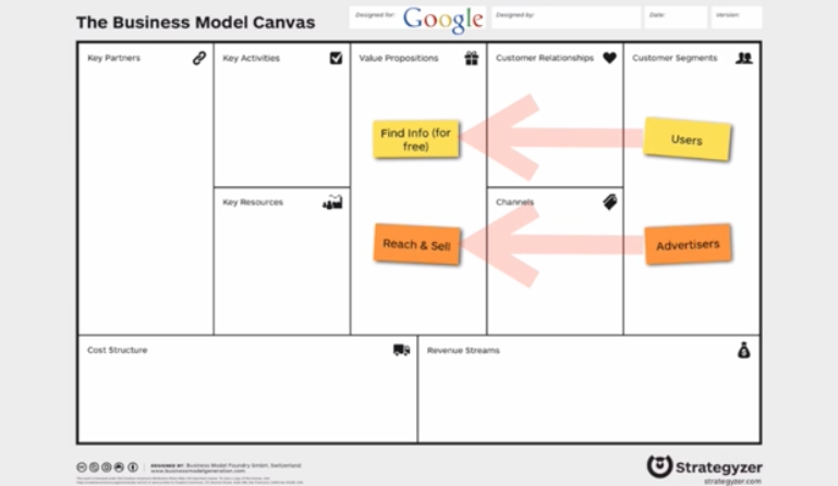 Business Model Canvas Double Sided Market